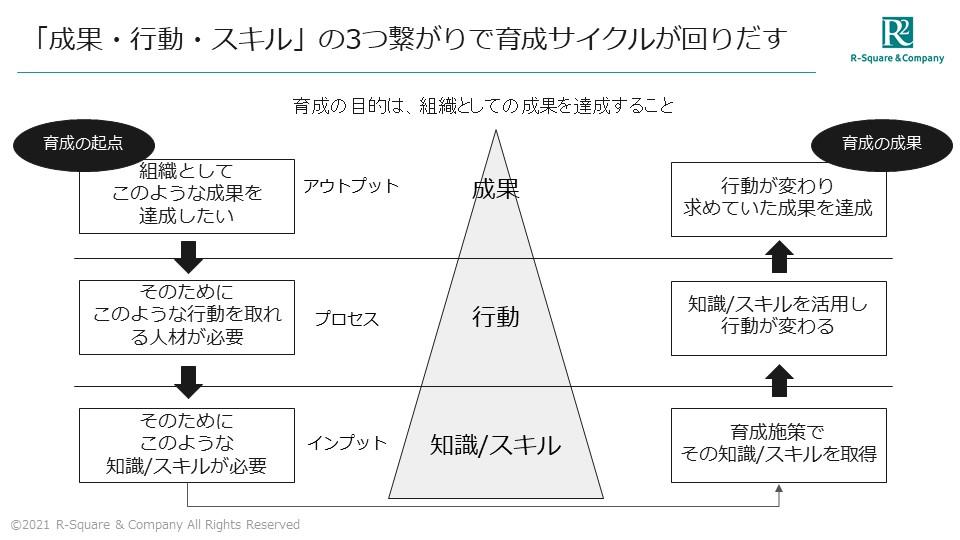 「成果・行動・スキル」の3つの繋がりで育成サイクルが回りだす